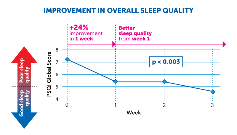Rilax Improvement In Overall Sleep Quality
