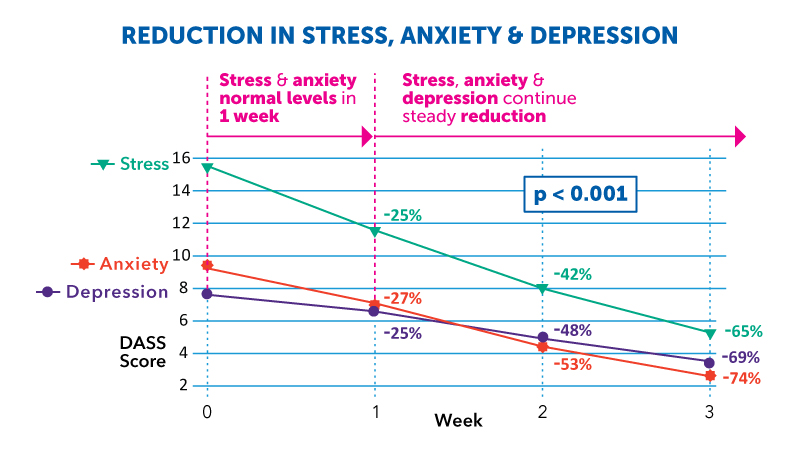 Rilax Reduction in Stress Anxiety and Depression